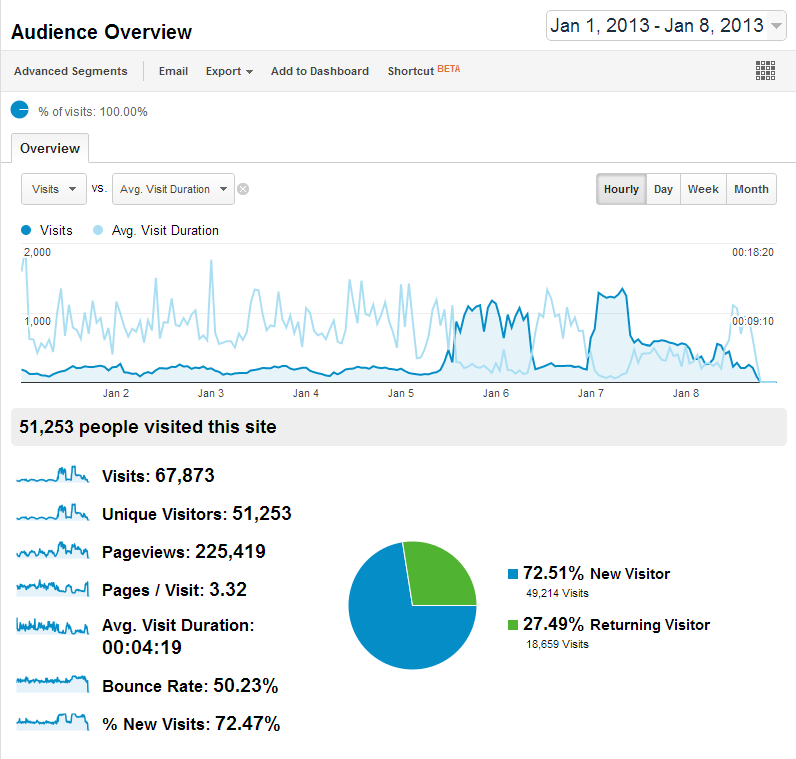 Audience Overview   Google Analytics.png