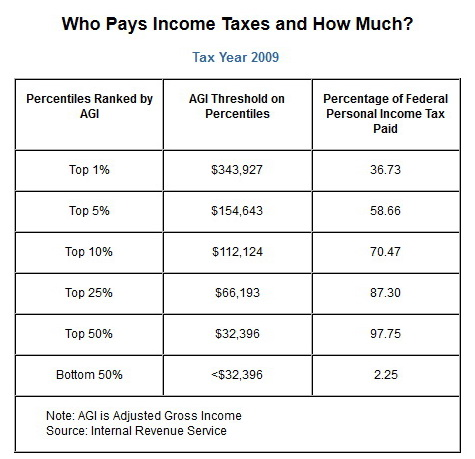 Federal Income Taxes 2009.jpg