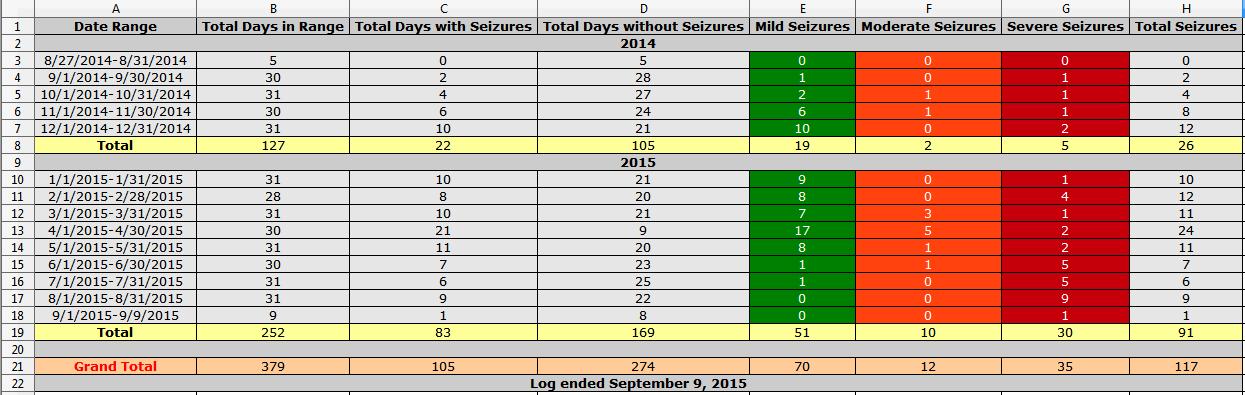 Seizure Log Totals.PNG
