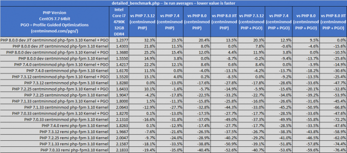 compare-detailed-benchmark-phpbenchmarks-01.png