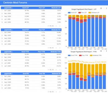 google-datastudio-crux-report-cmm-forum-oct-01.png
