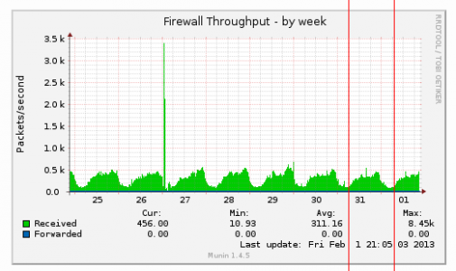 server-throughput.png