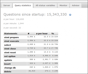 phpMyAdmin Monitor - Queries.PNG